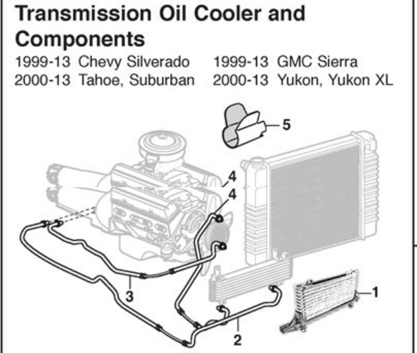 re: cannot find a 2009 4spd trans cooler line - any advice?